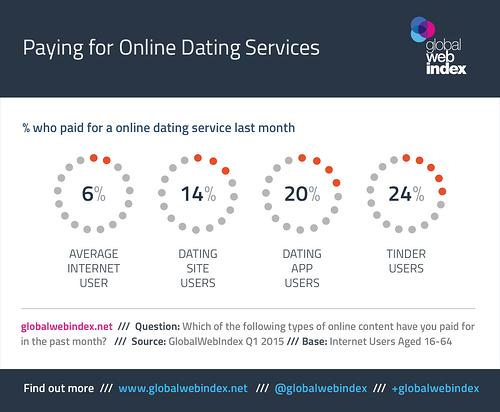 25% người dùng Tinder đã trả tiền cho việc hẹn hò trực tuyến