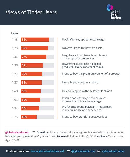 Các thương hiệu và Marketer nên để mắt tới Tinder