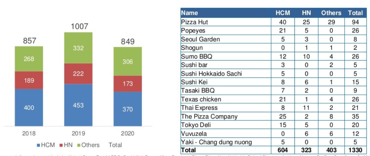 Báo cáo ngành bán lẻ 2020 - Thống kê số lượng chuỗi nhà hàng, ăn uống tại Việt nam