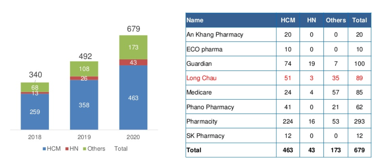 Tiềm năng thị trường bán lẻ Việt Nam, thống kê số lượng Drug Store tại Việt nam