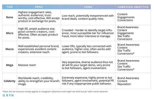 Ưu và nhược điểm của các loại Influencer khác nhau