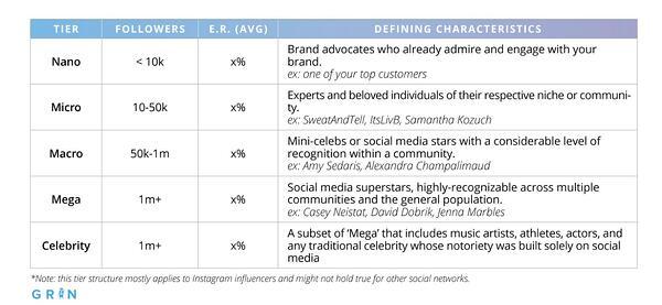 Phân loại Influencer dựa trên số lượng người theo dõi