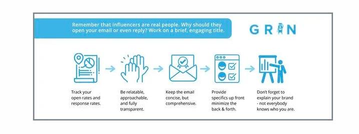 Cách tiếp cận với các Influencer