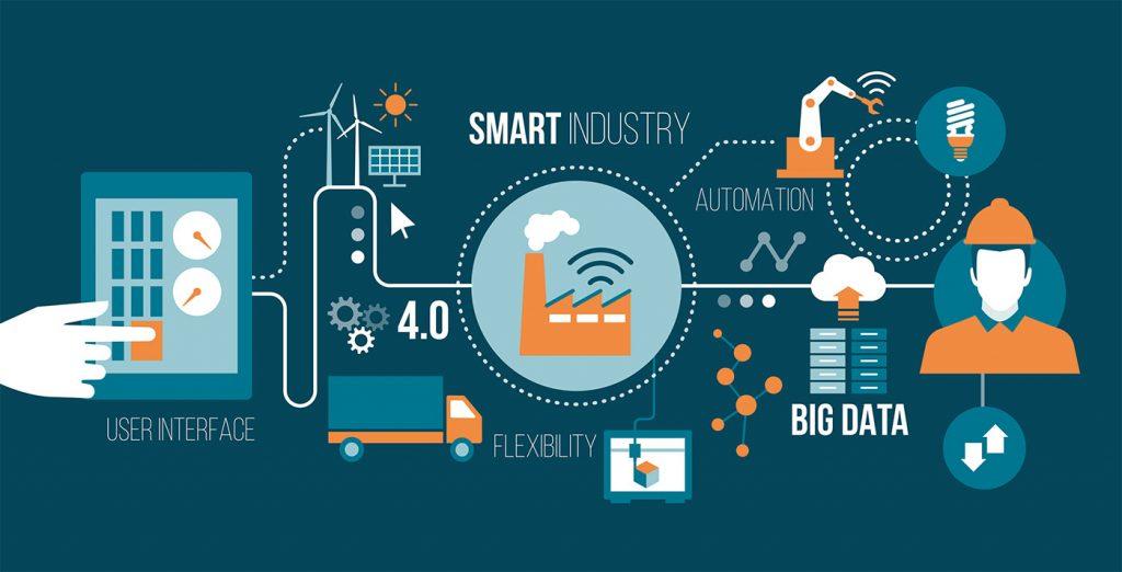 Đặc điểm của công nghệ 4.0 là gì?
