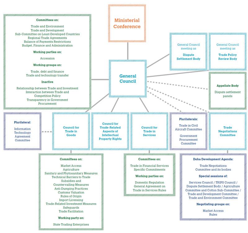 Cơ cấu tổ chức của WTO