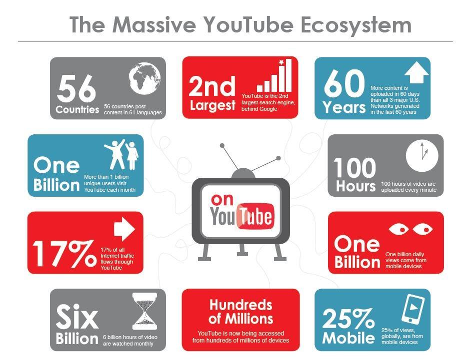 Tại sao cần xây dựng chiến lược Marketing trên Youtube?