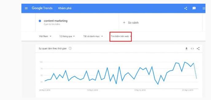 """Biểu đồ Google Trends cho từ khóa """"content marketing"""" của Google"""