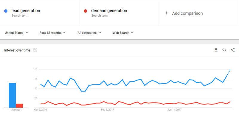 So sánh từ khoá trên Google Trends visual Vietnam