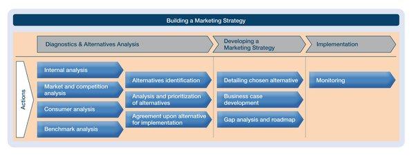 Tại sao cần có chiến lược tiếp thị cho CVS?