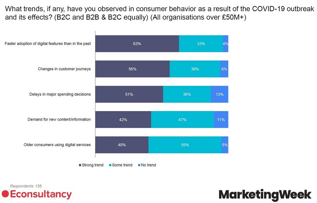96% các nhà lãnh đạo doanh nghiệp sẽ ưu tiên chuyển đổi số khi khách hàng đã thích nghi quá tốt với đại dịch