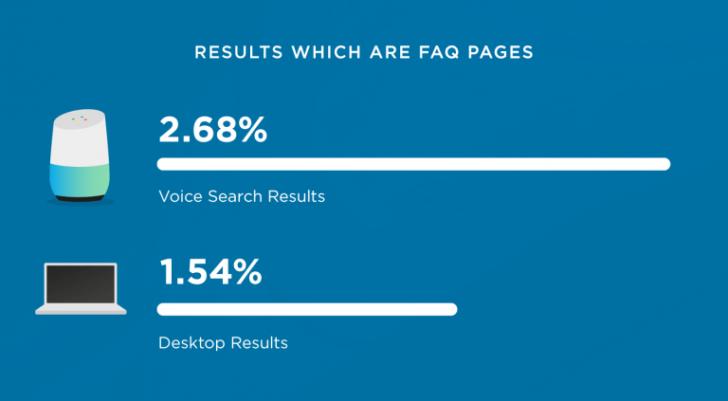 T%E1%BA%A1o c%C3%A1c trang FAQ cho c%C3%B4ng c%E1%BB%A5 voice search