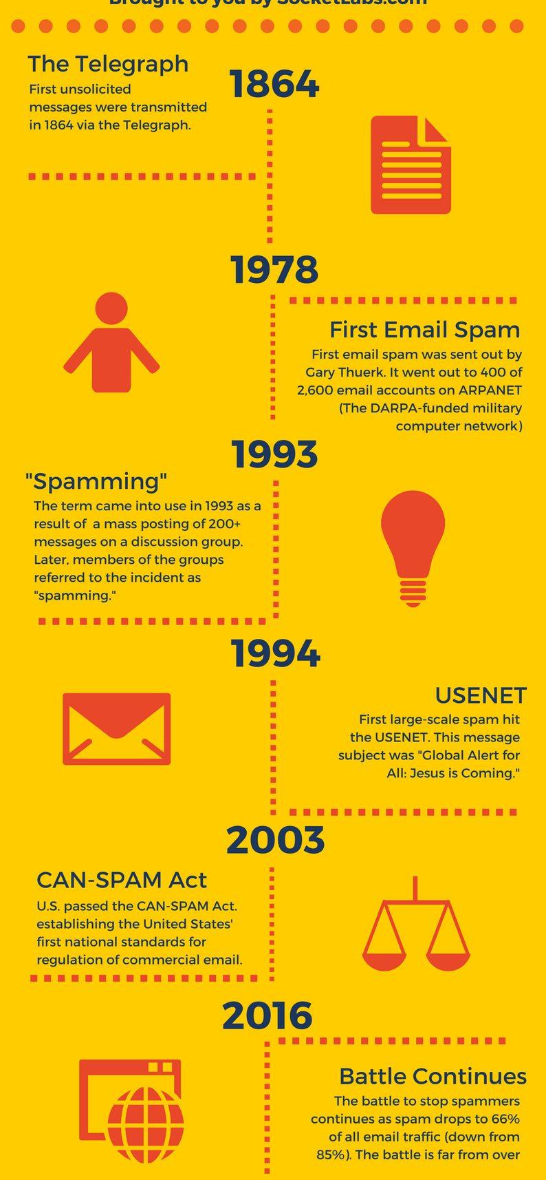 Nguồn gốc của thuật ngữ SPAM