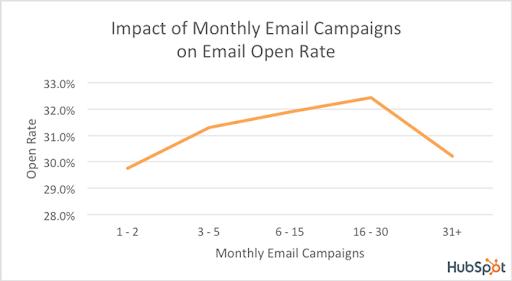 emailmarketinghubspot