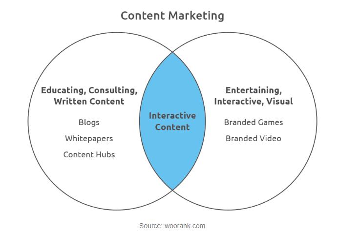 contentmarketing 1