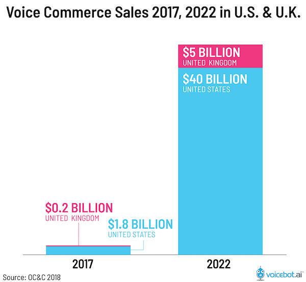 Điểm lại 12 xu hướng Digital Marketing năm 2020