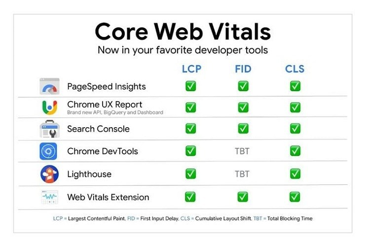 công cụ check core web vitals