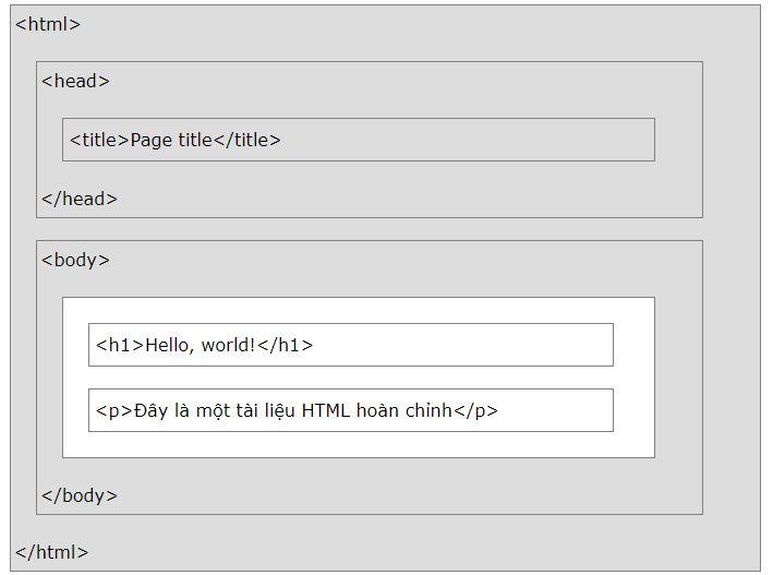 Bố cục HTML là gì?